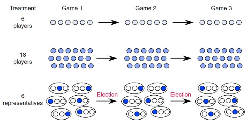 Illustration of 6-players, 18-players and 6-representatives treatments