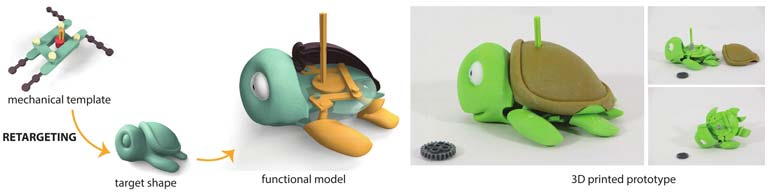 Our interactive design system allows users to retarget a given mechanical template (top left) to an input shape (bottom left). Our optimization-in-the-loop approach generates a functional model (center) that can be 3D printed (right).
