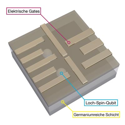 Loch-Spin-Qubits in germaniumreicher Schicht  Copyright Daniel Jirovec  IST Austria 2021