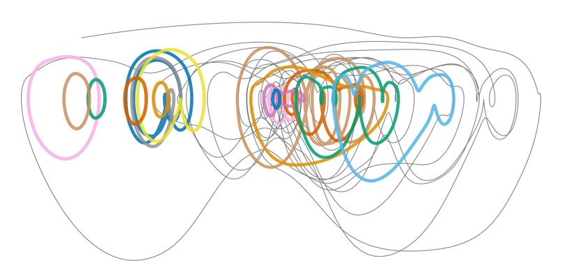 Periodic orbits in state space. Periodic orbits (colors) and turbulence (gray) visualized on a plane where the horizontal direction is kinetic energy and the vertical direction is its rate of change in time. © IST Austria