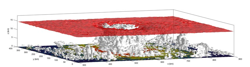 Simulation of tropical cyclone. High-energy air is entering the cyclone at the surface, rises in the eyewall and exits at high altitudes. © Caroline Muller, IST Austria